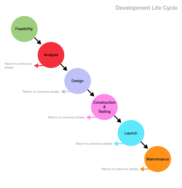 development-life-cycle