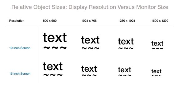 display-resolution-versus-monitor-size
