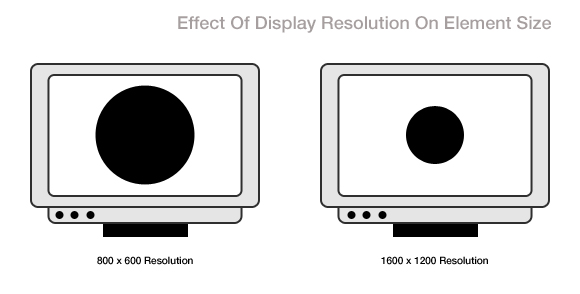 effect-of-display-resolution-on-element-size